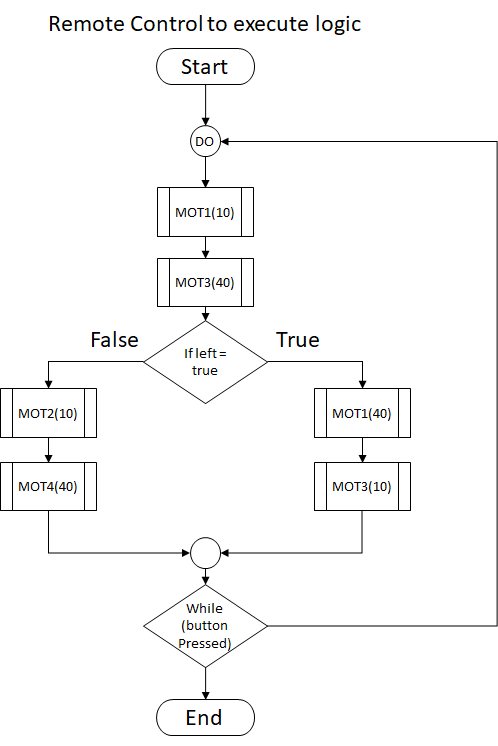 Advanced logic of a robot when a button is pressed. Start by doing task MOT1 then MOT3, after which a condition is evaluated. If true then task MOT1 and MOT3 are executed if False then MOT2 and MOT4 are executed.