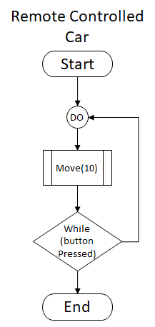Standard Remote Controlled Car Logic when a button or lever is pressed. When pressed the Move operation is performed until the button is released.